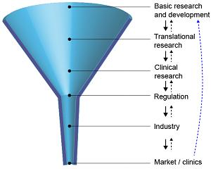 Micro-scale technologies propel biology